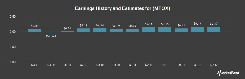 Earnings by Quarter for MEDTOX Scientific (NASDAQ:MTOX)