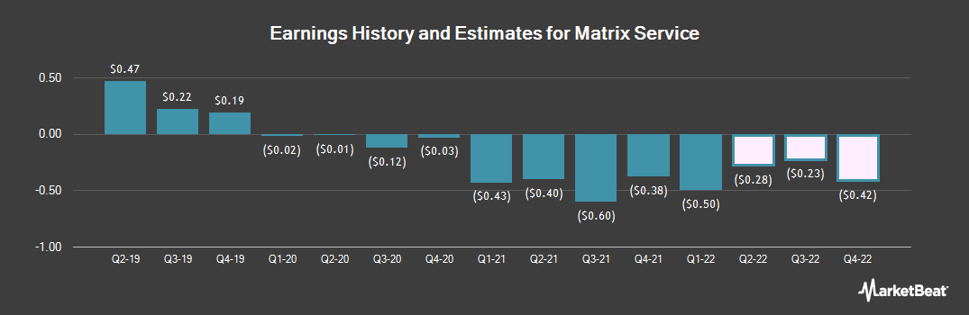 Earnings by Quarter for Matrix Service Co (NASDAQ:MTRX)
