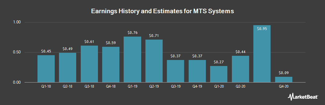 Earnings by Quarter for MTS Systems (NASDAQ:MTSC)