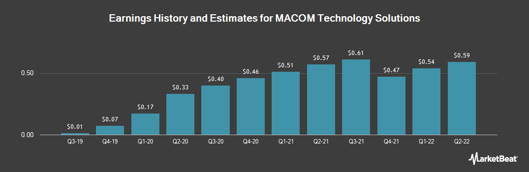 Earnings by Quarter for MACOM Technology Solutions Holdings (NASDAQ:MTSI)