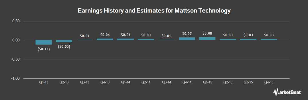 Earnings by Quarter for Mattson Technology (NASDAQ:MTSN)