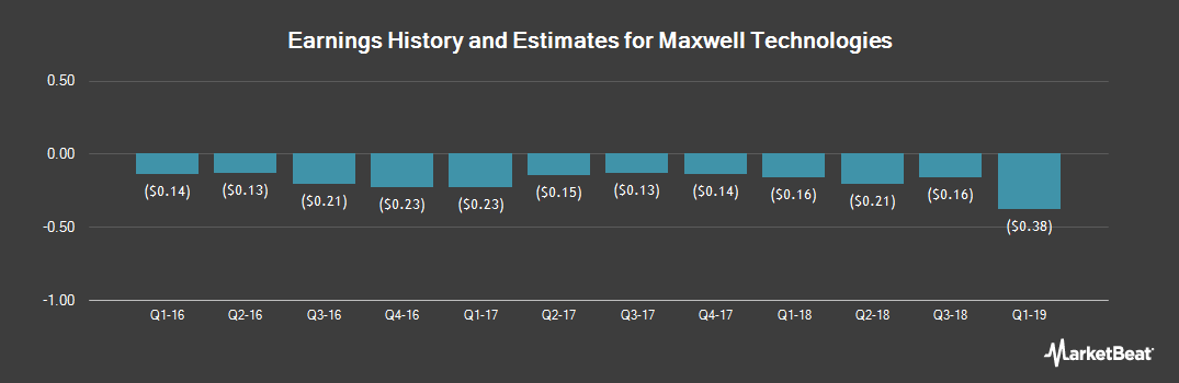 Earnings by Quarter for Maxwell Technologies (NASDAQ:MXWL)