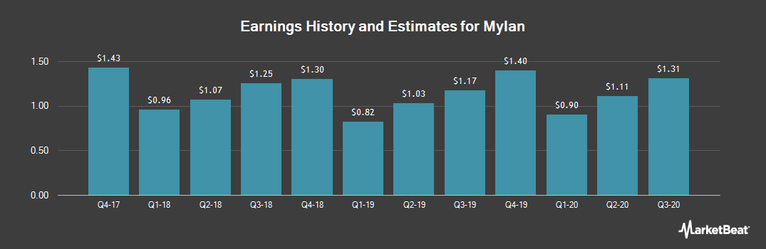 Earnings by Quarter for Mylan (NASDAQ:MYL)