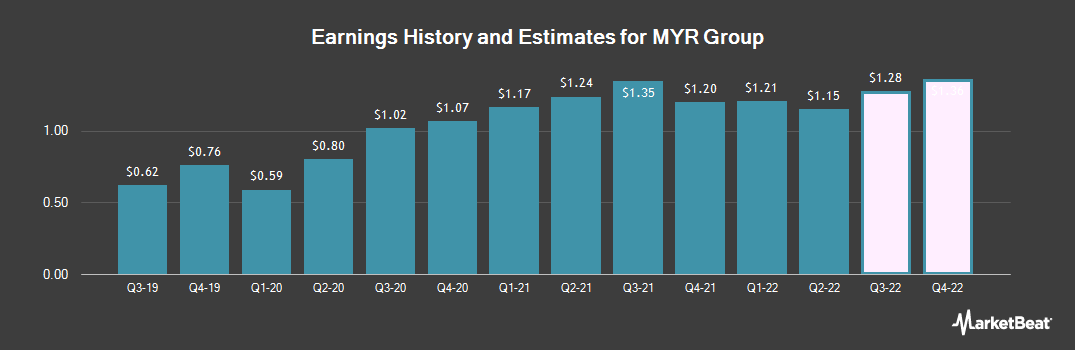 Earnings by Quarter for MYR Group (NASDAQ:MYRG)