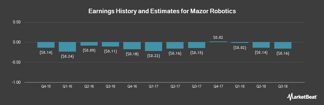 Earnings by Quarter for Mazor Robotics (NASDAQ:MZOR)