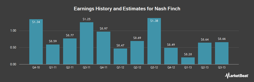 Earnings by Quarter for Nash-Finch (NASDAQ:NAFC)