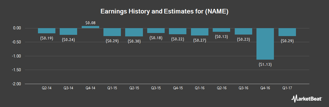 Earnings by Quarter for Rightside Group (NASDAQ:NAME)