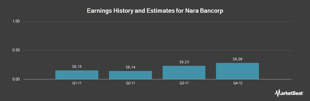 Earnings by Quarter for BBCN Bancorp (NASDAQ:NARA)
