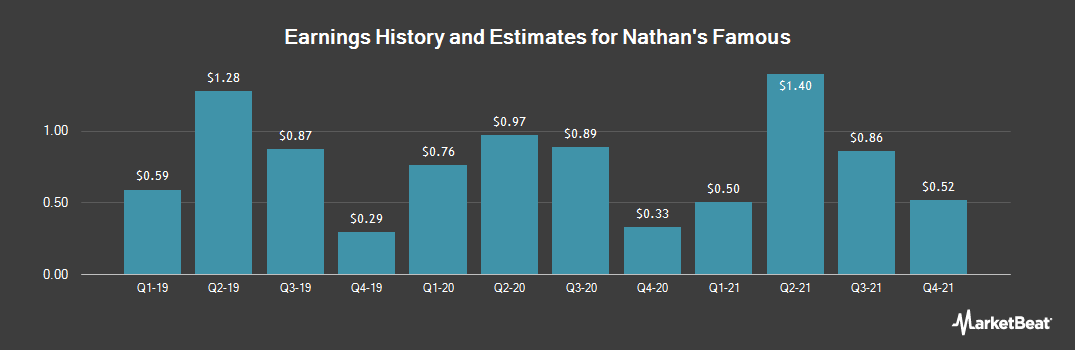 Earnings by Quarter for Nathan`s Famous (NASDAQ:NATH)