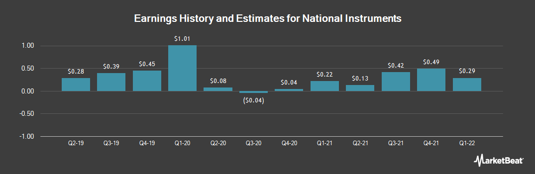 Earnings by Quarter for National Instruments Corporation (NASDAQ:NATI)