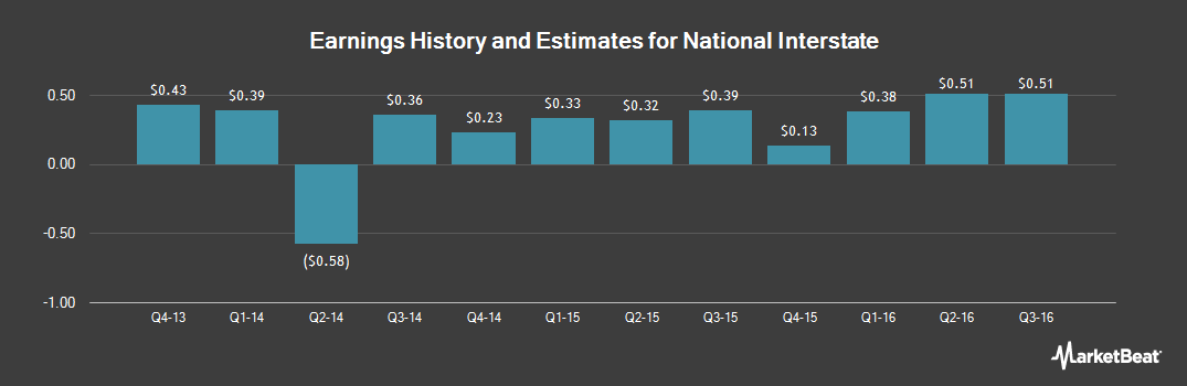 Earnings by Quarter for National Interstate (NASDAQ:NATL)