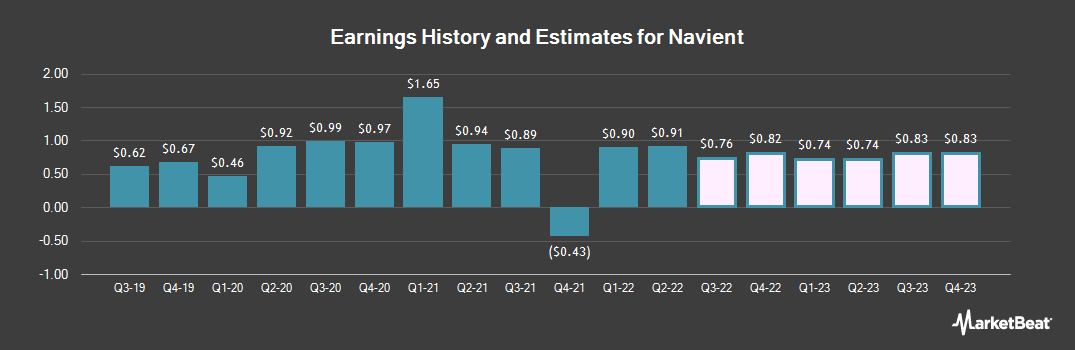 Earnings by Quarter for Navient Corp (NASDAQ:NAVI)