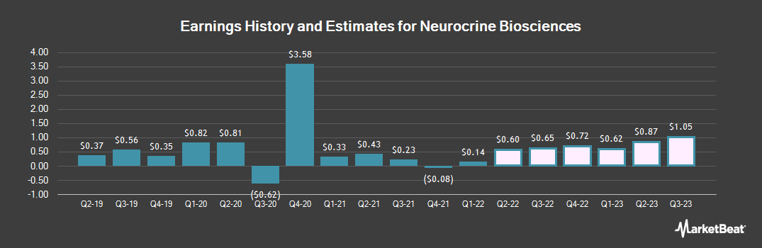Earnings by Quarter for Neurocrine Biosciences (NASDAQ:NBIX)