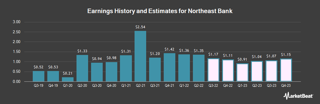 Earnings by Quarter for Northeast Bank (NASDAQ:NBN)