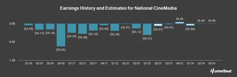 Earnings by Quarter for National CineMedia (NASDAQ:NCMI)