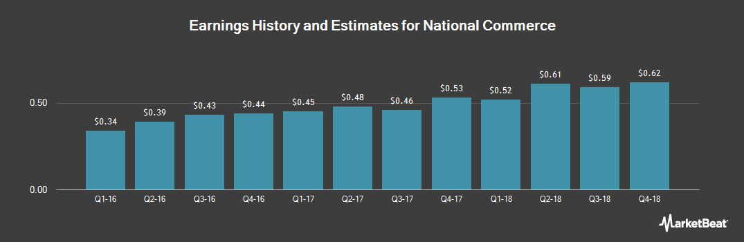 Earnings by Quarter for National Commerce Corp (NASDAQ:NCOM)