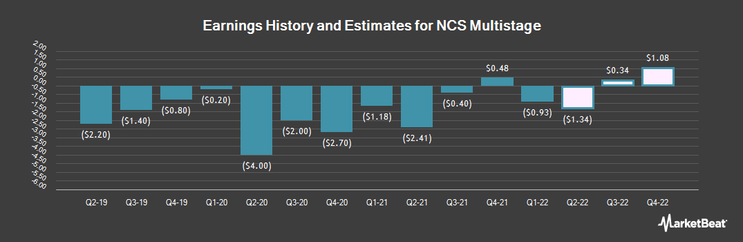 Earnings by Quarter for NCS Multistage (NASDAQ:NCSM)