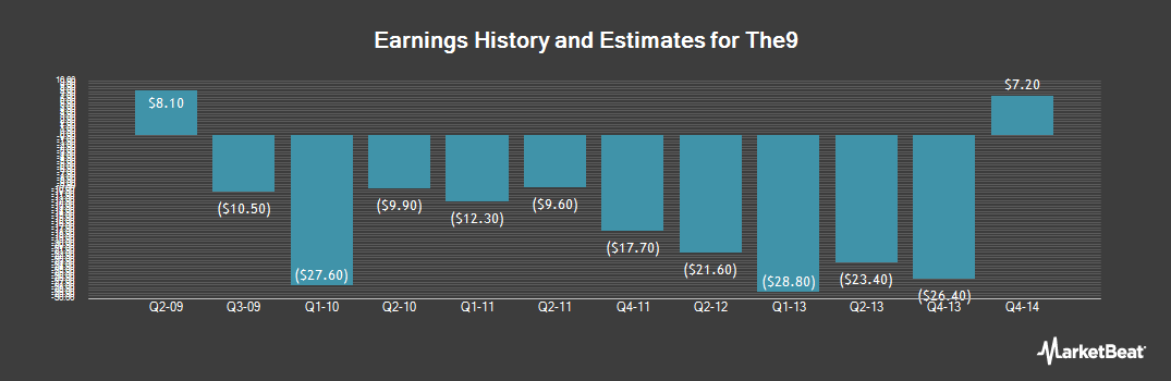 Earnings by Quarter for The9 (NASDAQ:NCTY)