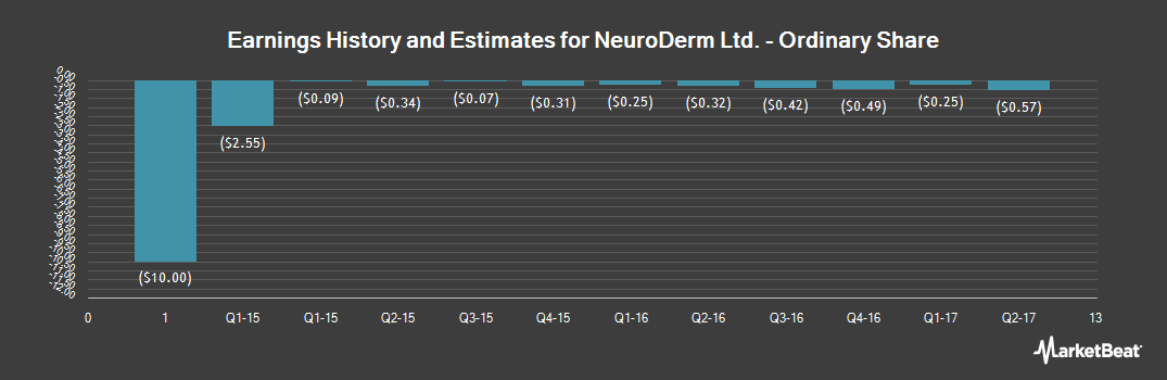 Earnings by Quarter for NeuroDerm (NASDAQ:NDRM)
