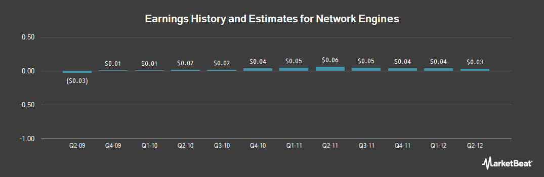 Earnings by Quarter for Network Engines (NASDAQ:NEI)