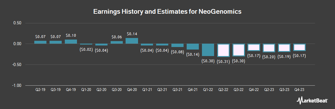 Earnings by Quarter for NeoGenomics (NASDAQ:NEO)