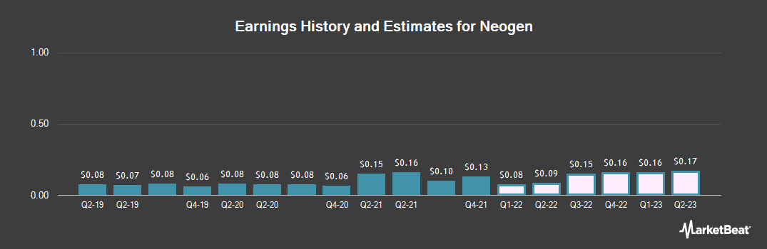 Earnings by Quarter for Neogen (NASDAQ:NEOG)