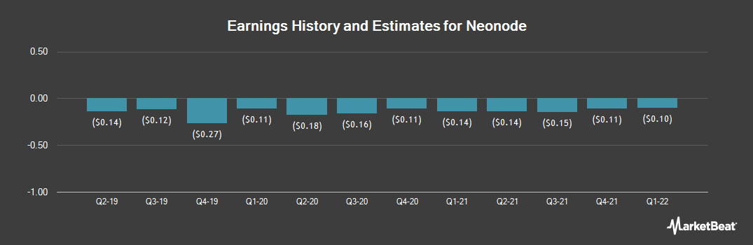 Earnings by Quarter for Neonode (NASDAQ:NEON)