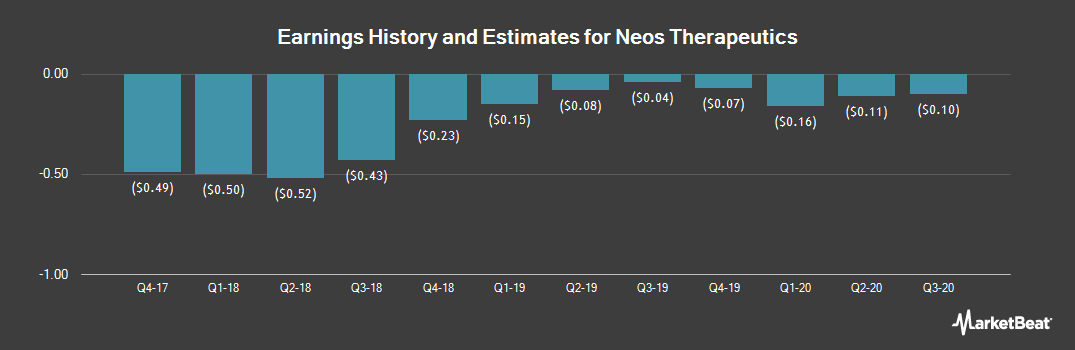 Earnings by Quarter for Neos Therapeutics (NASDAQ:NEOS)