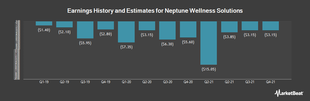 Earnings by Quarter for Neptune Technologies & Bioressources (NASDAQ:NEPT)