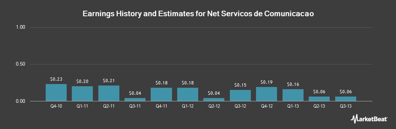 Earnings by Quarter for Net Servicos de Comunicacao (NASDAQ:NETC)