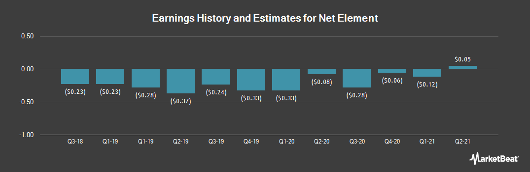 Earnings by Quarter for Net Element (NASDAQ:NETE)