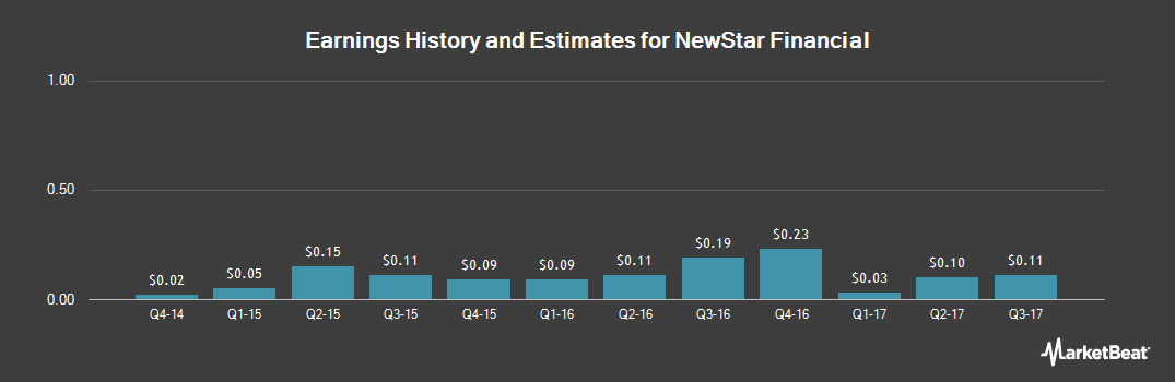 Earnings by Quarter for NewStar Financial (NASDAQ:NEWS)
