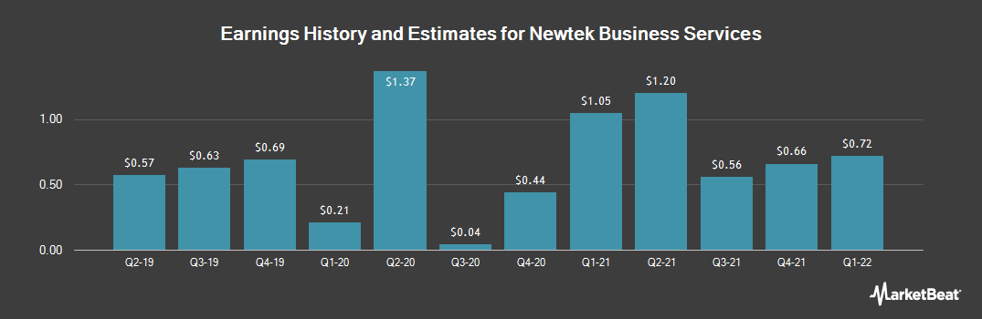 Earnings by Quarter for NEWTEK Business Services Corp (NASDAQ:NEWT)