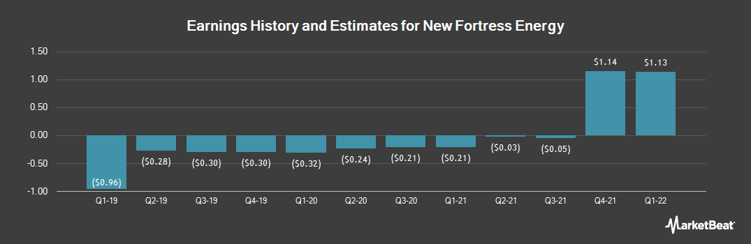 Earnings by Quarter for New Fortress Energy (NASDAQ:NFE)