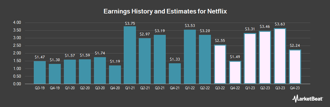 Earnings by Quarter for Netflix (NASDAQ:NFLX)