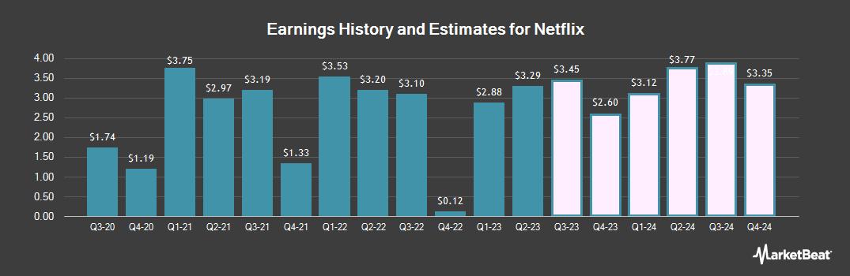 Earnings by Quarter for Netflix (NASDAQ:NFLX)
