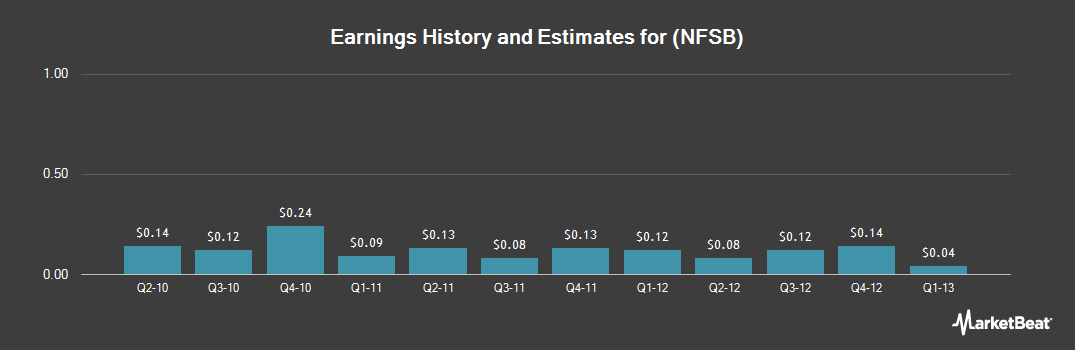 Earnings by Quarter for Newport Bancorp (NASDAQ:NFSB)