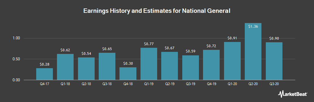 Earnings by Quarter for National General Holdings Corp (NASDAQ:NGHC)