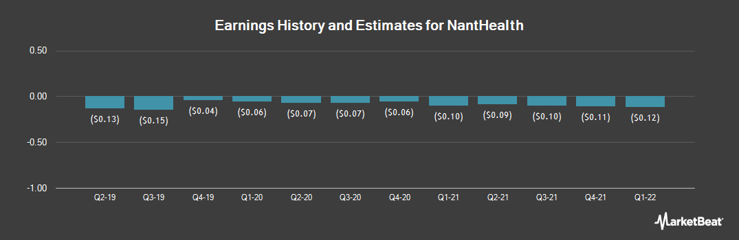 Earnings by Quarter for NantHealth (NASDAQ:NH)