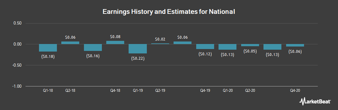 Earnings by Quarter for National (NASDAQ:NHLD)