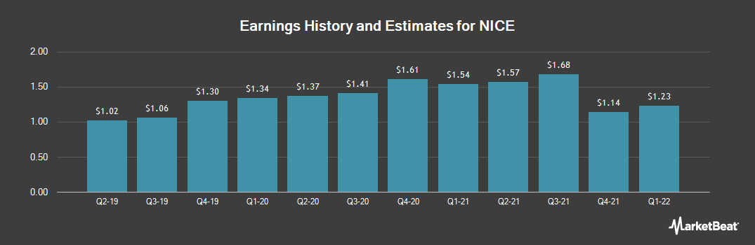 Earnings by Quarter for Nice Systems (NASDAQ:NICE)