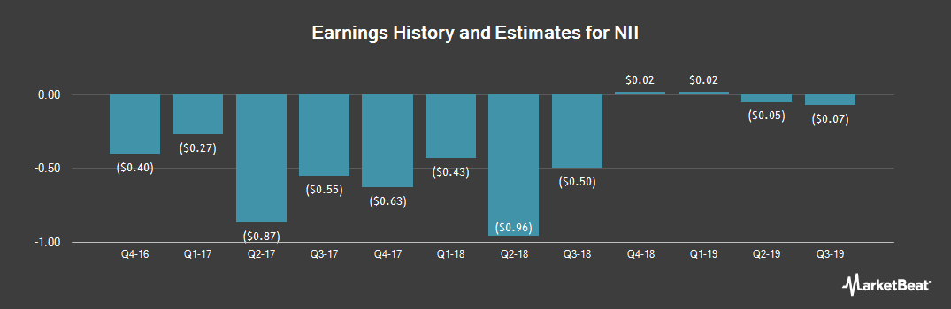 Earnings by Quarter for NII (NASDAQ:NIHD)