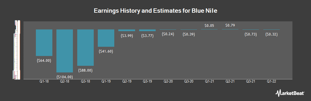 Earnings by Quarter for Blue Nile (NASDAQ:NILE)
