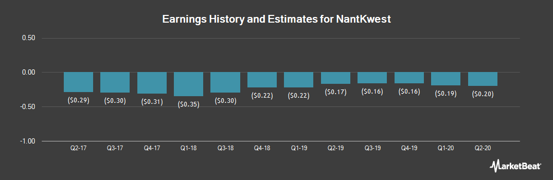 Earnings by Quarter for NantKwest (NASDAQ:NK)