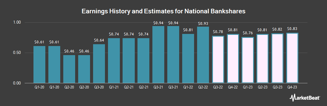 Earnings by Quarter for National Bankshares (NASDAQ:NKSH)