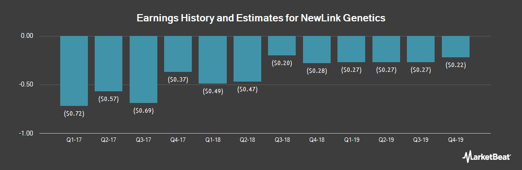 Earnings by Quarter for NewLink Genetics Corp (NASDAQ:NLNK)