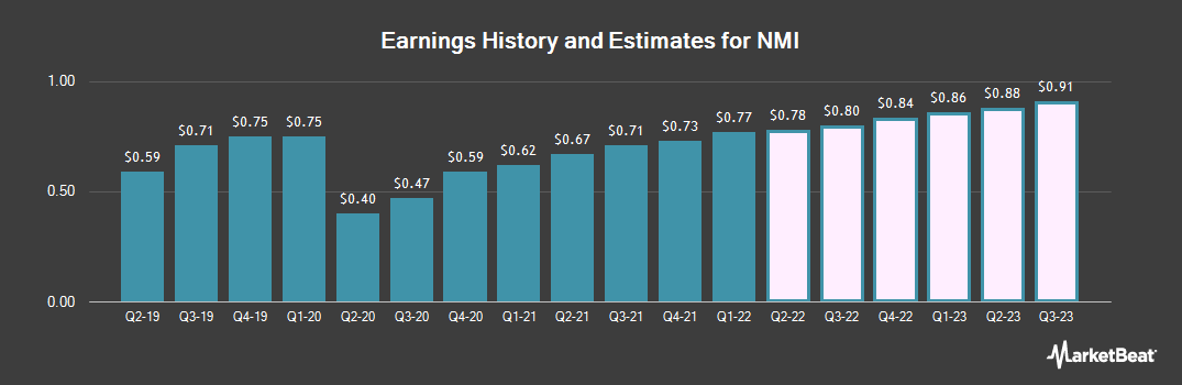 Earnings by Quarter for NMI (NASDAQ:NMIH)