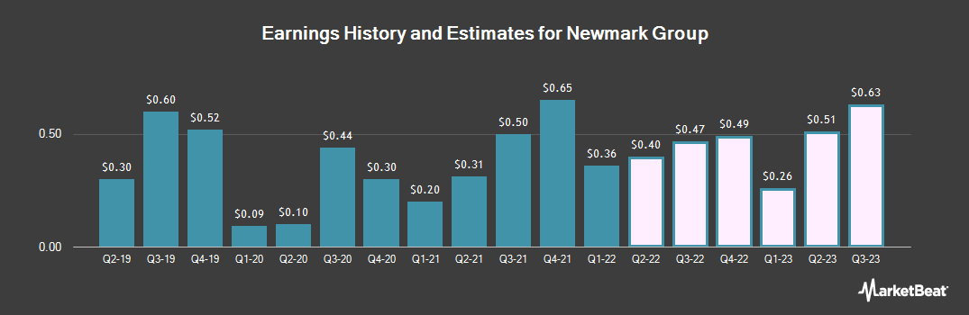 Earnings by Quarter for Newmark Group (NASDAQ:NMRK)