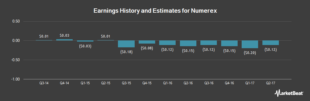 Earnings by Quarter for Numerex Corp. (NASDAQ:NMRX)