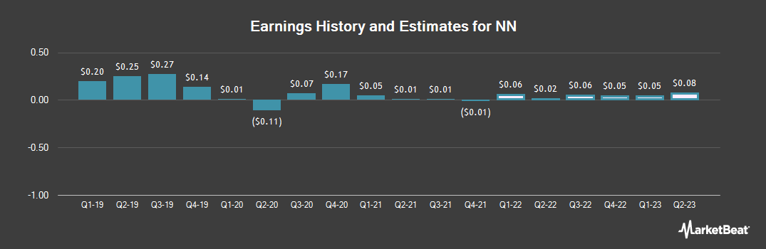 Earnings by Quarter for NN (NASDAQ:NNBR)
